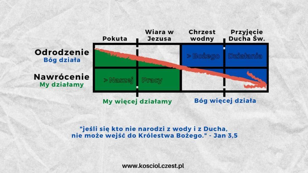 Jak zostać chrześcijaninem? - kosciol.czest.pl